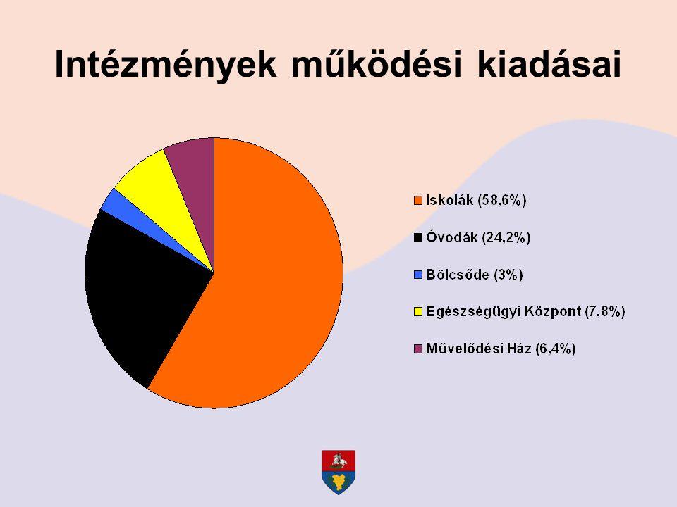 Polgármesteri Hivatal kiadásai