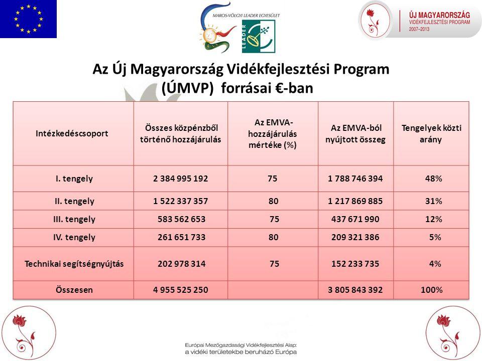 Az Új Magyarország Vidékfejlesztési Program (ÚMVP) forrásai €-ban