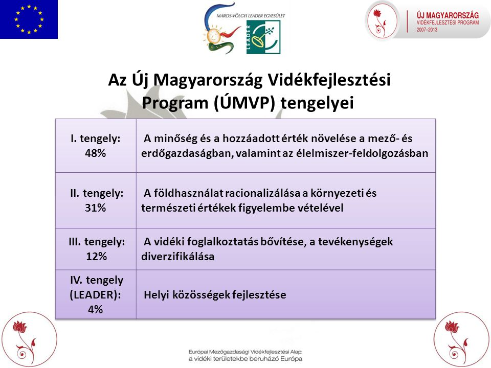 Az Új Magyarország Vidékfejlesztési Program (ÚMVP) tengelyei