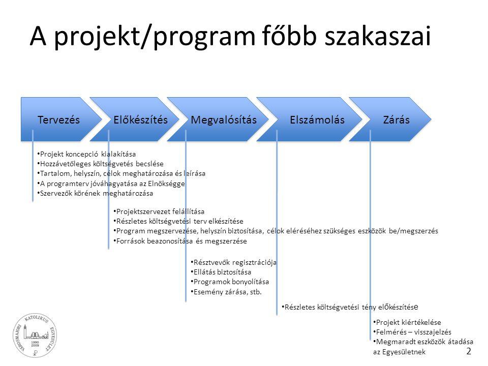 2 A projekt/program főbb szakaszai TervezésElőkészítésMegvalósításElszámolásZárás Projekt koncepció kialakítása Hozzávetőleges költségvetés becslése T