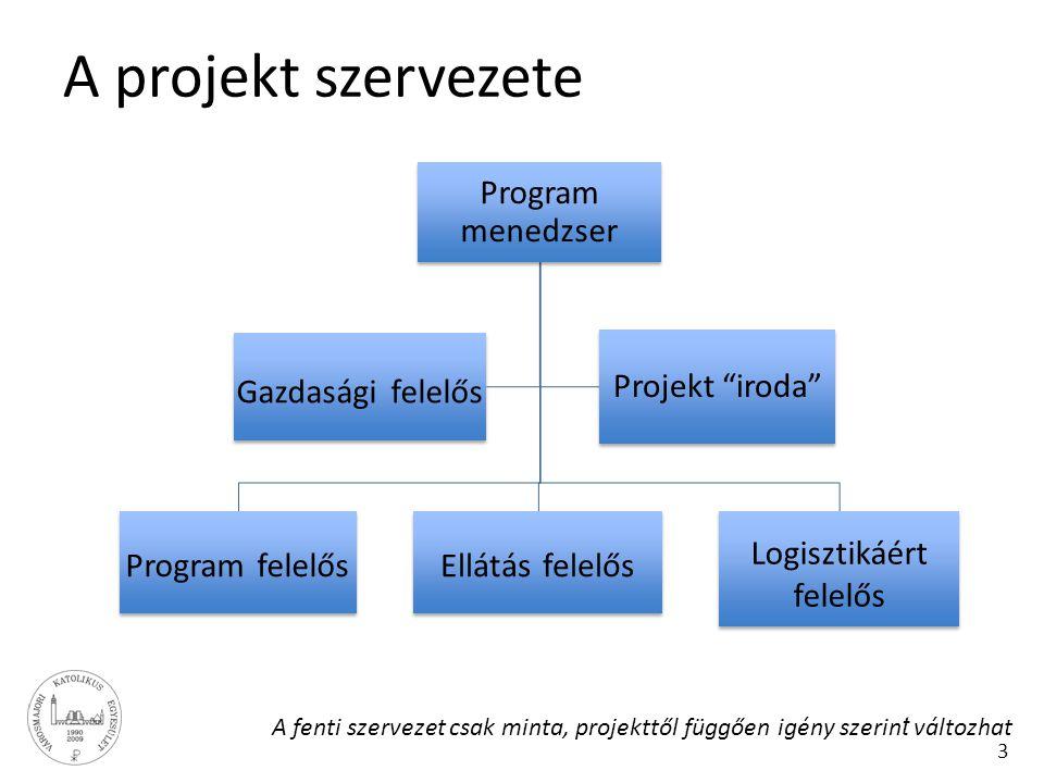 """3 A projekt szervezete Program menedzser Program felelős Ellátás felelős Logisztikáért felelős Gazdasági felelős Projekt """"iroda"""" A fenti szervezet csa"""