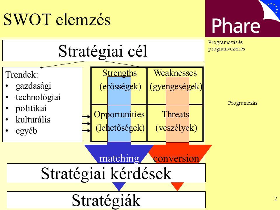 Programozás és programvezérlés Programozás 13 Monitoring A monitoring fogalma, elemei és a munka- és hatásköri megosztás.