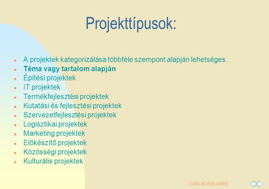Ugrás az első oldalra Típusok… Részvétel, illetve kezdeményező szervezet alapján n Belső projektek n Részlegen belüli projektek n Részlegek közötti projektek n Külső projektek (ügyfélprojektek) Komplexitás szerint n Egyszerű projektek n Komplex, összetett projektek n Programok n Mega- vagy giga projektek