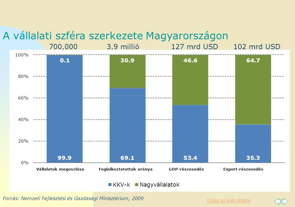 Ugrás az első oldalra A vállalati szféra szerkezete Magyarországon Forrás: Nemzeti Fejlesztési és Gazdasági Minisztérium, 2009 700,0003,9 millió127 mrd USD102 mrd USD 99.969.153.435.3 0.130.946.664.7 0% 20% 40% 60% 80% 100% Vállalatok megoszlásaFoglalkoztatottak arányaGDP-részesedésExport-részesedés KKV-kNagyvállalatok