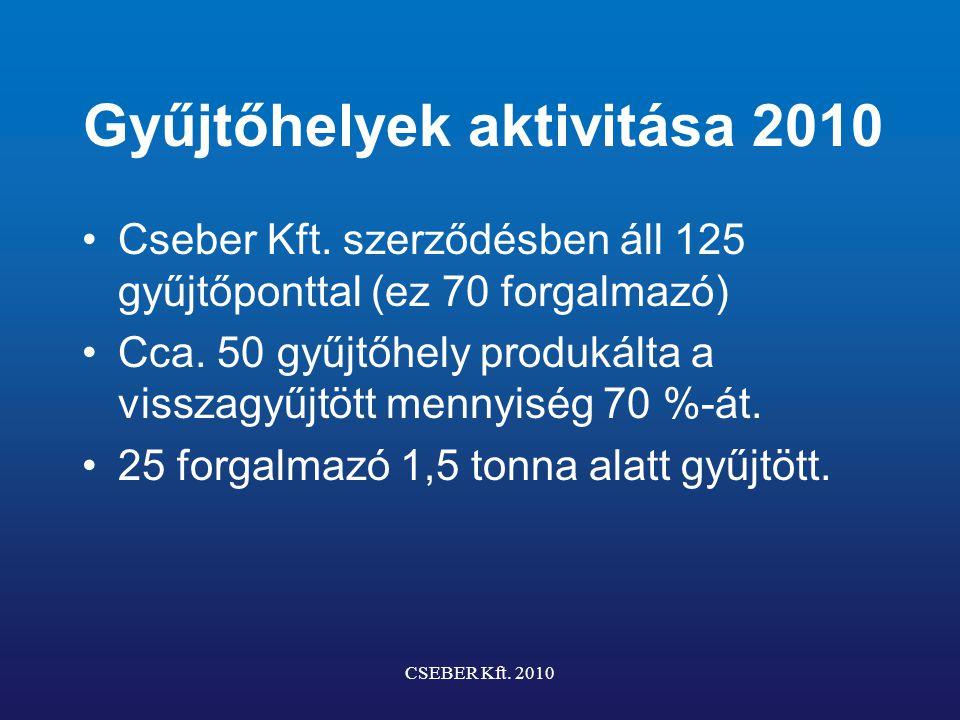 Gyűjtőhelyek aktivitása 2010 Cseber Kft. szerződésben áll 125 gyűjtőponttal (ez 70 forgalmazó) Cca. 50 gyűjtőhely produkálta a visszagyűjtött mennyisé