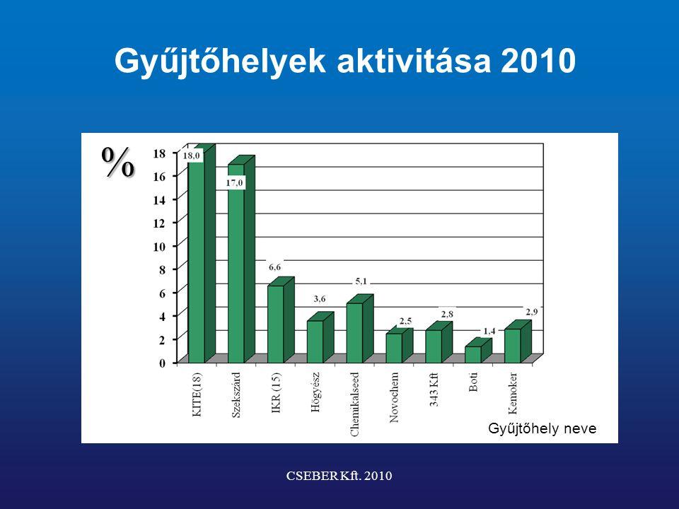Gyűjtőhelyek aktivitása 2010 CSEBER Kft. 2010 Gyűjtőhely neve %