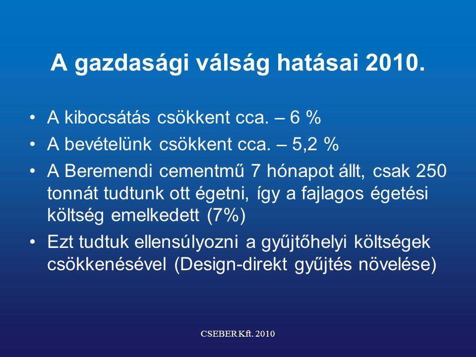 A gazdasági válság hatásai 2010. A kibocsátás csökkent cca. – 6 % A bevételünk csökkent cca. – 5,2 % A Beremendi cementmű 7 hónapot állt, csak 250 ton