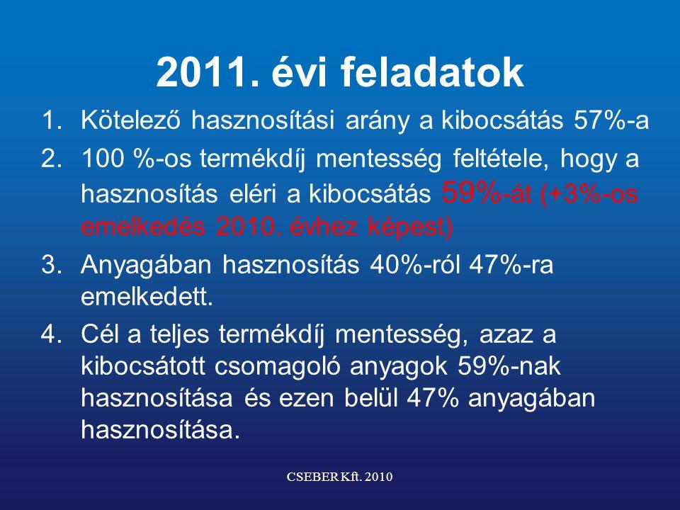 2011. évi feladatok 1.Kötelező hasznosítási arány a kibocsátás 57%-a 2.100 %-os termékdíj mentesség feltétele, hogy a hasznosítás eléri a kibocsátás 5