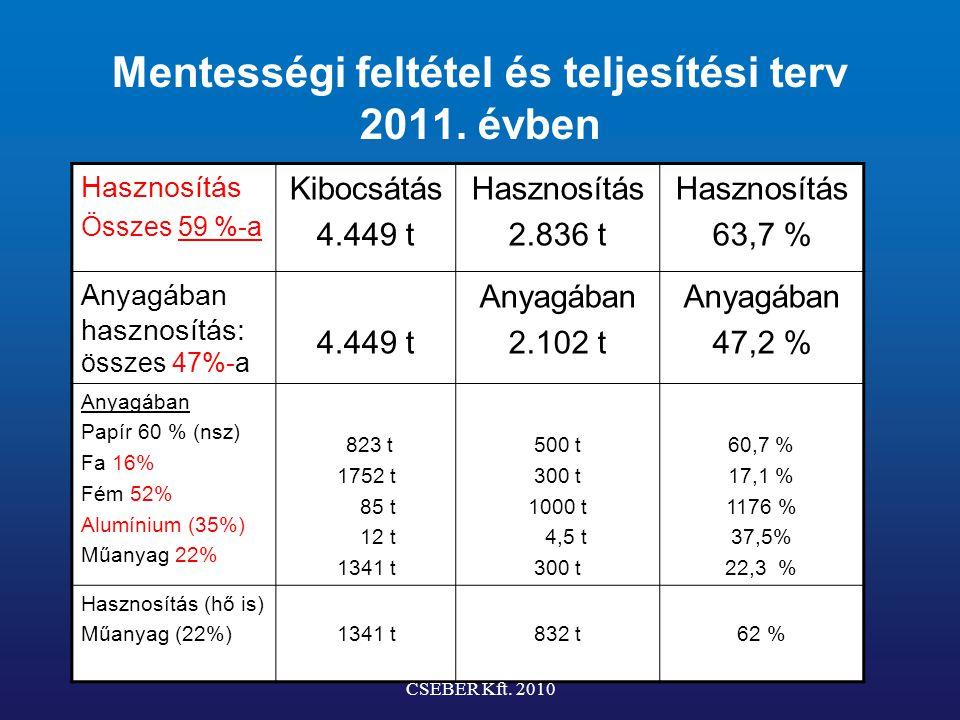 Mentességi feltétel és teljesítési terv 2011. évben Hasznosítás Összes 59 %-a Kibocsátás 4.449 t Hasznosítás 2.836 t Hasznosítás 63,7 % Anyagában hasz