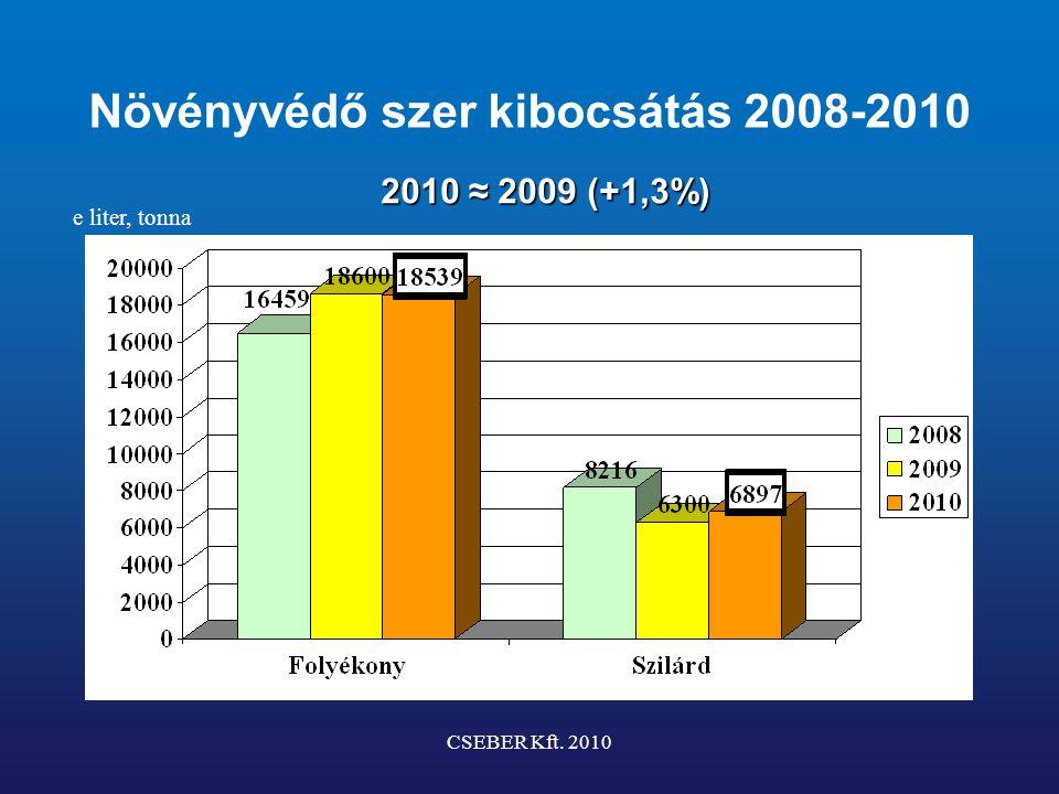 Növényvédő szer kibocsátás 2008-2010 CSEBER Kft. 2010 e liter, tonna 2010 ≈ 2009 (+1,3%)