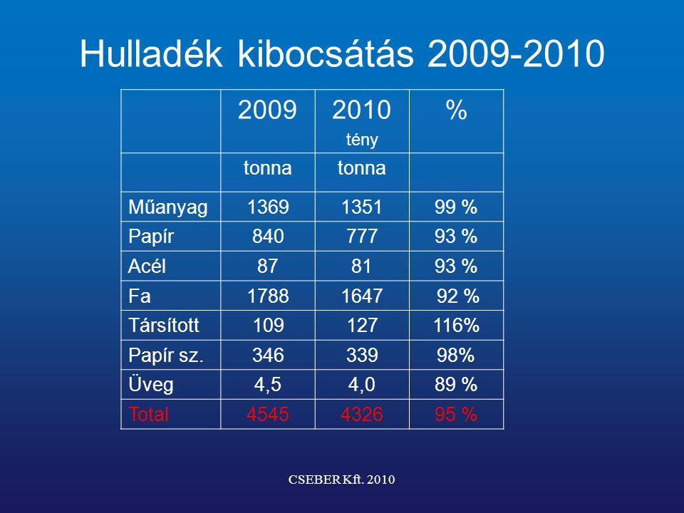 Hulladék kibocsátás 2009-2010 20092010 tény % tonna Műanyag1369135199 % Papír84077793 % Acél878193 % Fa17881647 92 % Társított109127116% Papír sz.34633998% Üveg4,54,089 % Total4545432695 % CSEBER Kft.