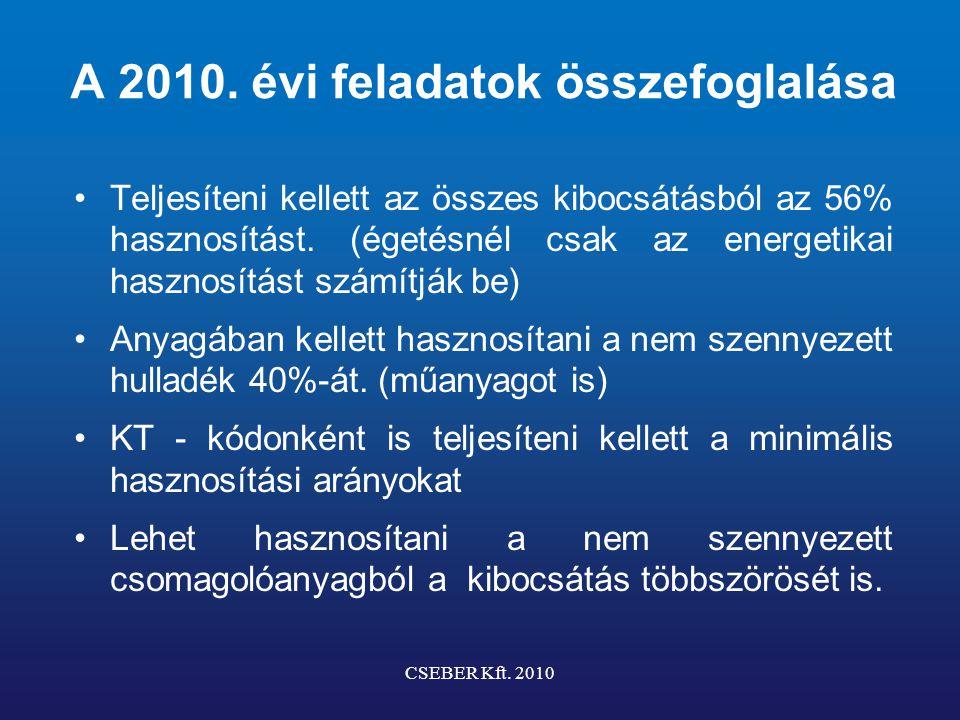 Mentességi feltételek és teljesítés 2010.évben Hasznosítás Összes min.