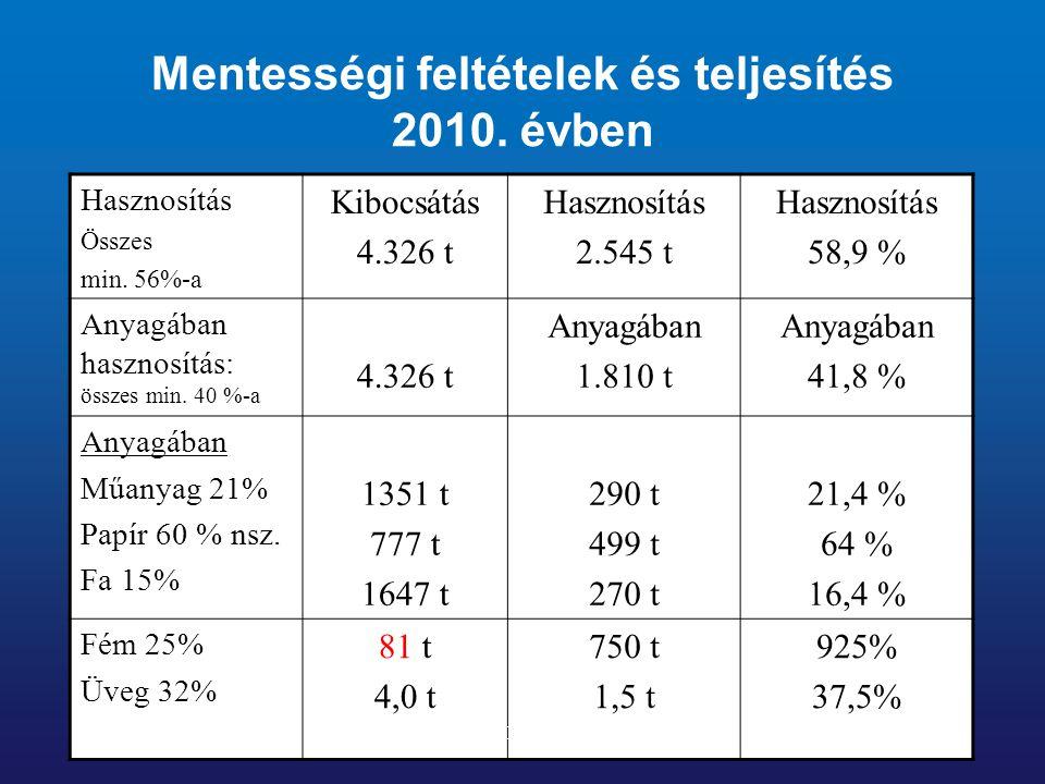 Mentességi feltételek és teljesítés 2010. évben Hasznosítás Összes min. 56%-a Kibocsátás 4.326 t Hasznosítás 2.545 t Hasznosítás 58,9 % Anyagában hasz