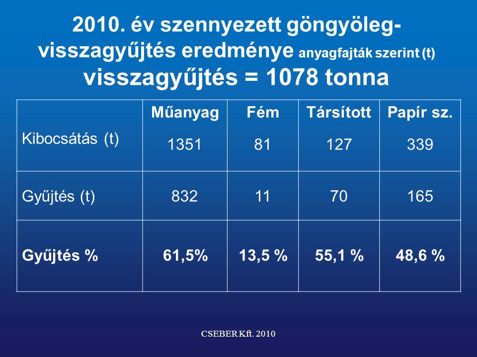 Gyűjtőhelyek aktivitása 2010 Cseber Kft.szerződésben áll 125 gyűjtőponttal (ez 70 forgalmazó) Cca.
