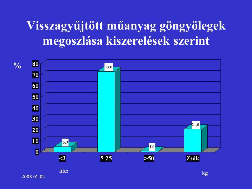 2008.01-02 Visszagyűjtött műanyag göngyölegek megoszlása kiszerelések szerint % liter kg