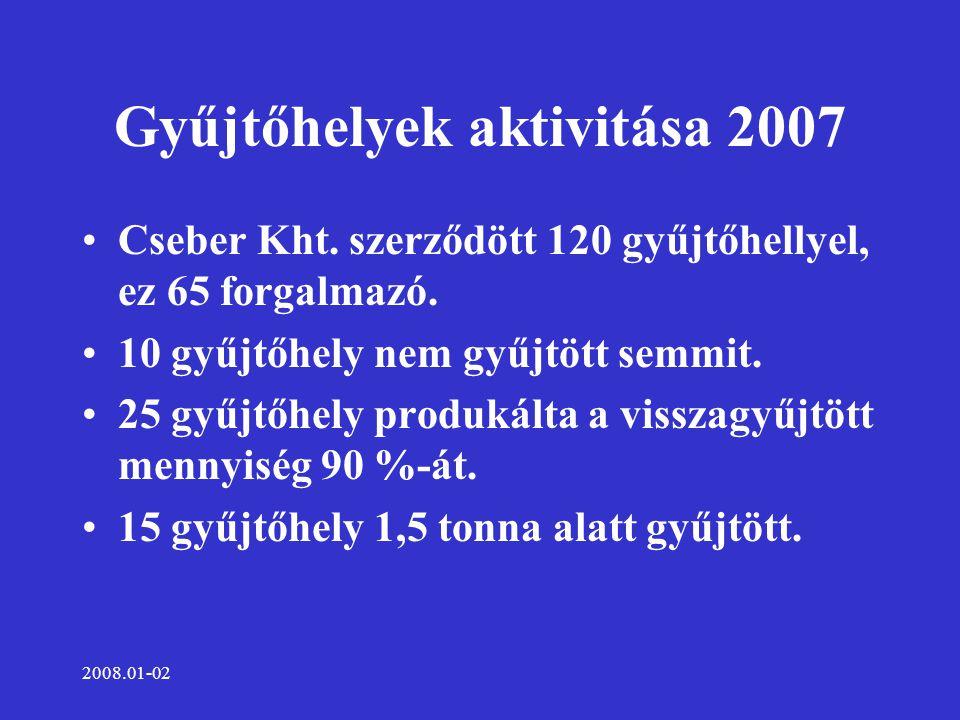 2008.01-02 Gyűjtőhelyek aktivitása 2007 Cseber Kht. szerződött 120 gyűjtőhellyel, ez 65 forgalmazó. 10 gyűjtőhely nem gyűjtött semmit. 25 gyűjtőhely p