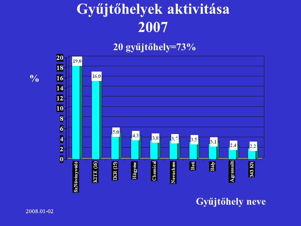 2008.01-02 Gyűjtőhelyek aktivitása 2007 20 gyűjtőhely=73% Gyűjtőhely neve %