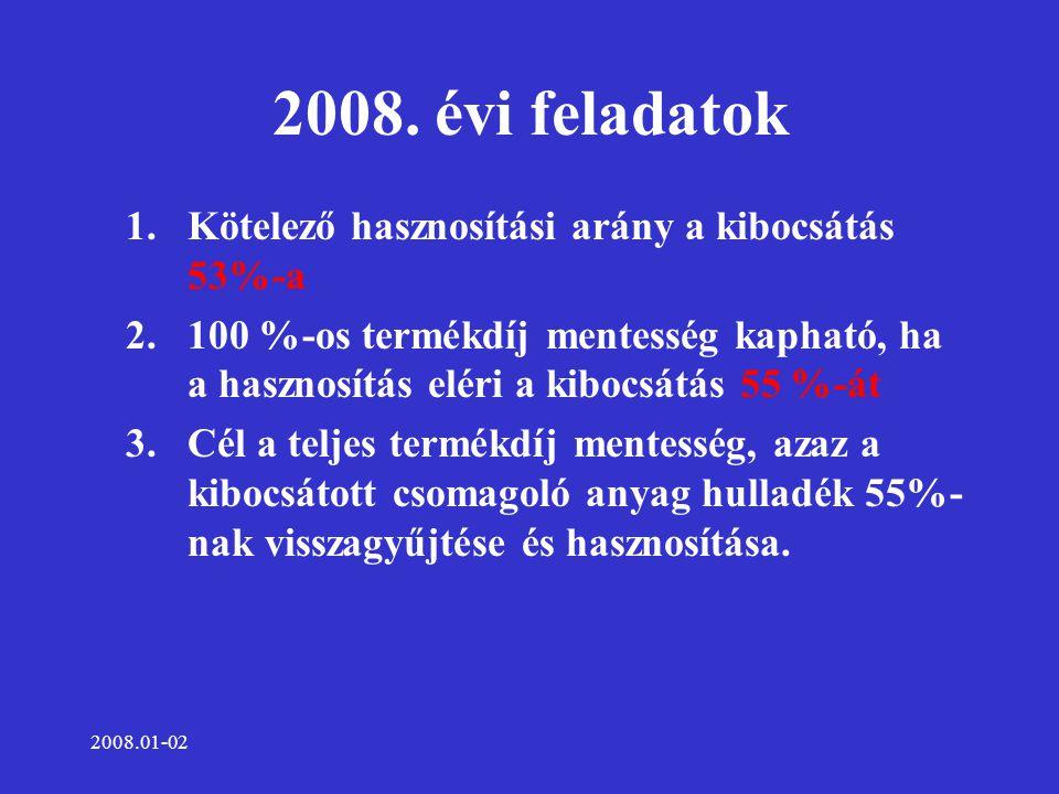 2008.01-02 2008. évi feladatok 1.Kötelező hasznosítási arány a kibocsátás 53%-a 2.100 %-os termékdíj mentesség kapható, ha a hasznosítás eléri a kiboc