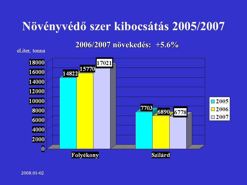 2008.01-02 Növényvédő szer kibocsátás 2005/2007 eLiter, tonna 2006/2007 növekedés: +5.6%