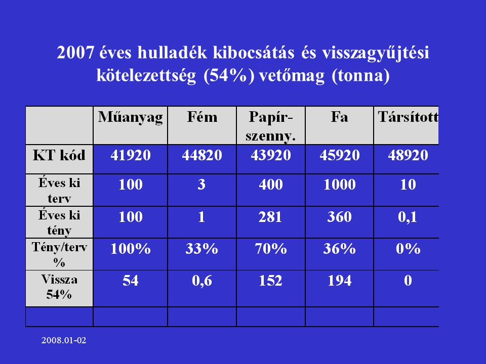2008.01-02 2007 éves hulladék kibocsátás és visszagyűjtési kötelezettség (54%) vetőmag (tonna)