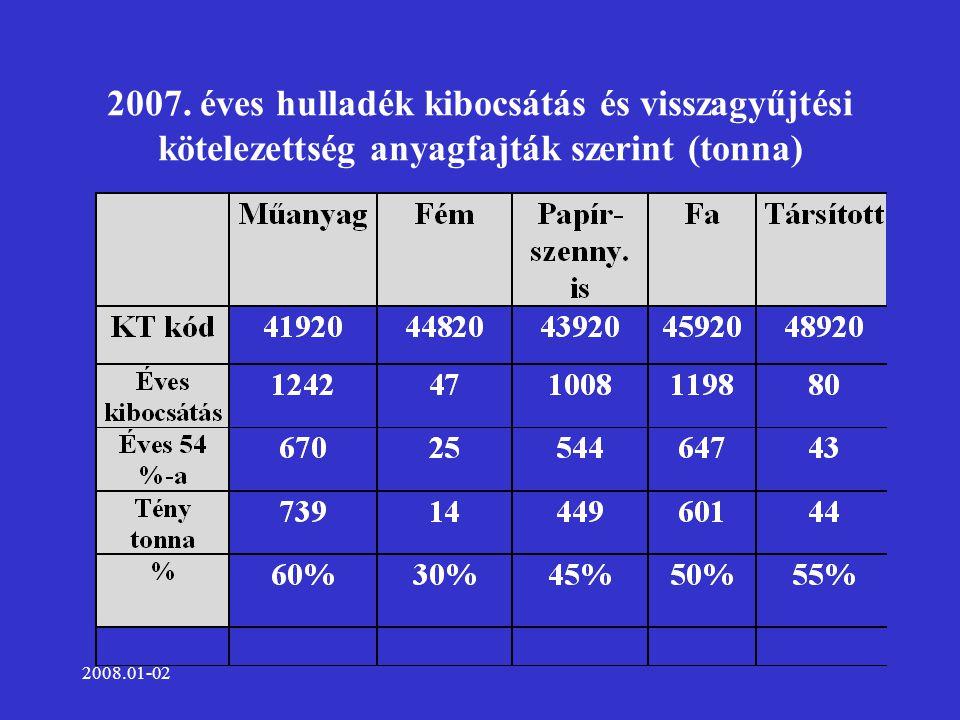 2008.01-02 2007. éves hulladék kibocsátás és visszagyűjtési kötelezettség anyagfajták szerint (tonna)