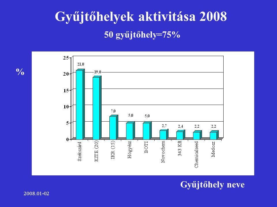 2008.01-02 Gyűjtőhelyek aktivitása 2008 50 gyűjtőhely=75% Gyűjtőhely neve %