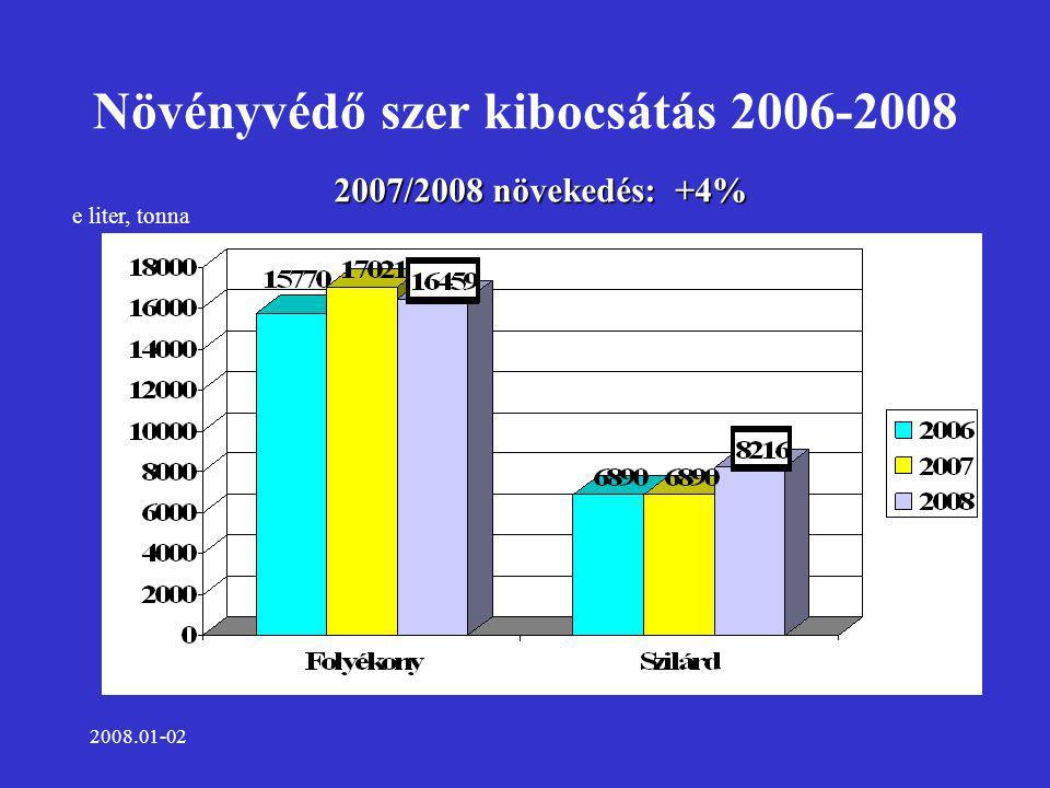 2008.01-02 Növényvédő szer kibocsátás 2006-2008 e liter, tonna 2007/2008 növekedés: +4%