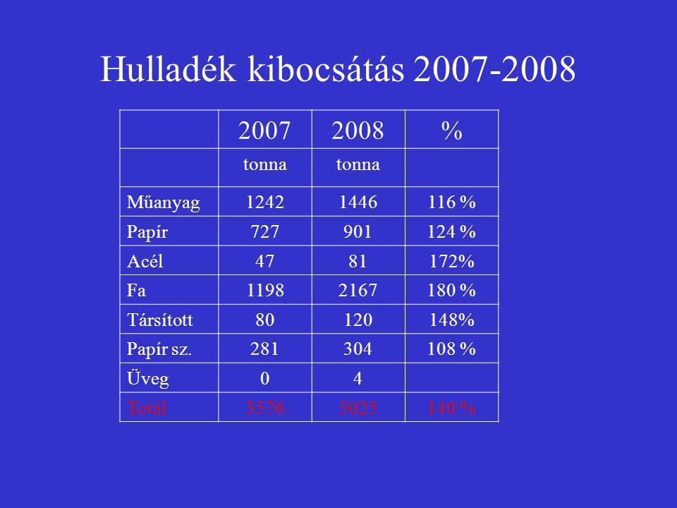 Hulladék kibocsátás 2007-2008 20072008% tonna Műanyag12421446116 % Papír727901124 % Acél4781172% Fa11982167180 % Társított80120148% Papír sz.281304108 % Üveg04 Totál35765025140 %