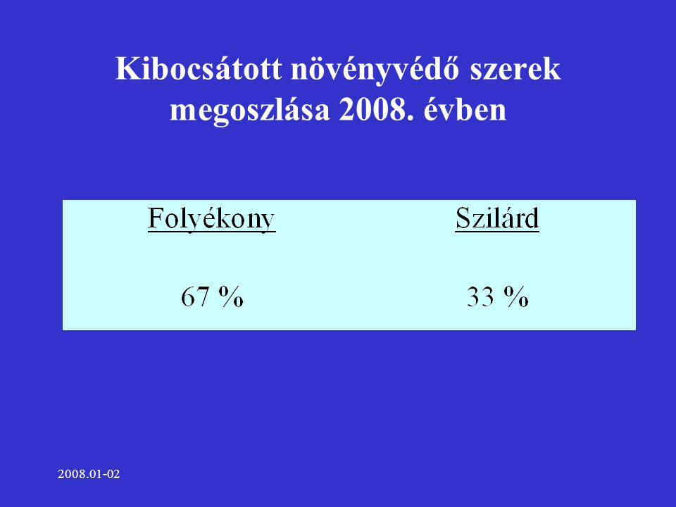 2008.01-02 Kibocsátott folyékony növényvédő szer megoszlása 2008. évben