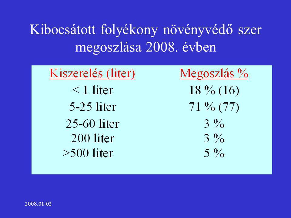 2008.01-02 Kibocsátott vetőmag csomagoló anyagok megoszlása 2008.