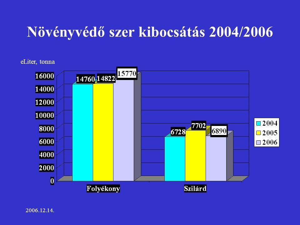 2006.12.14. Növényvédő szer kibocsátás 2004/2006 eLiter, tonna