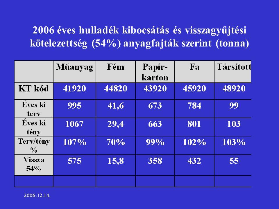 2006.12.14. Kibocsátott növényvédő szerek megoszlása 2006. évben