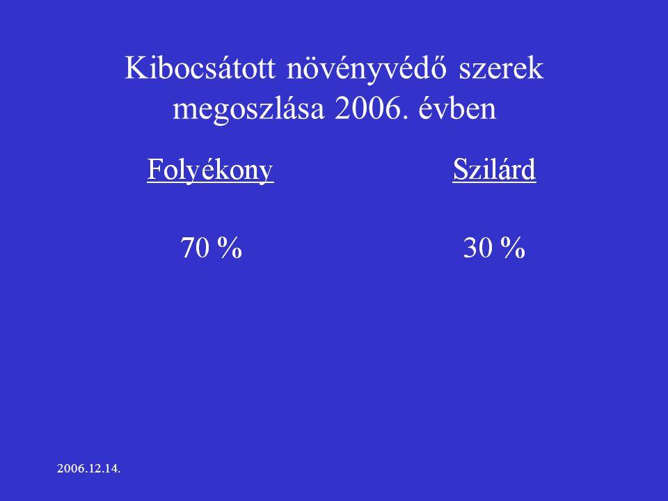 2006.12.14.Kibocsátott növényvédő szerek megoszlása 2005/2006 évben.