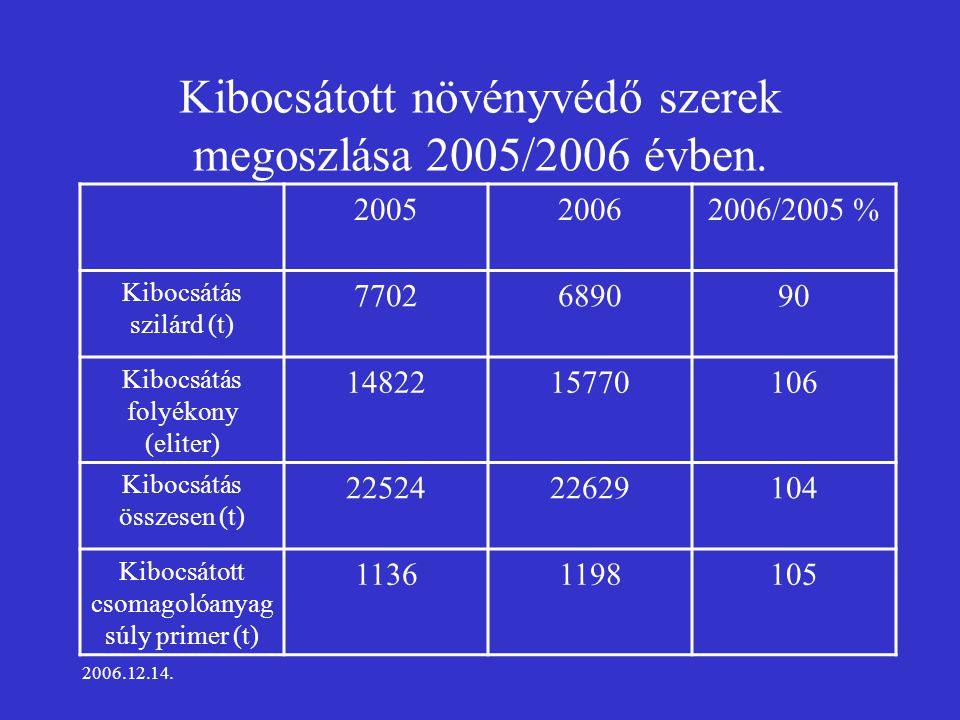 2006.12.14. Kibocsátott növényvédő szerek megoszlása 2005/2006 évben.