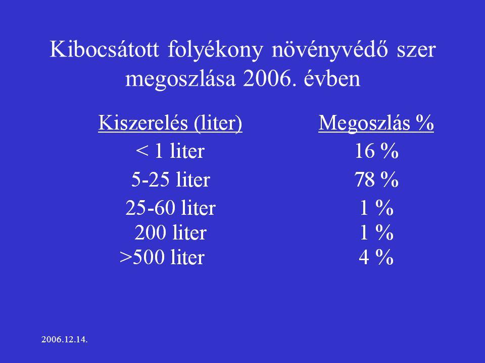 2006.12.14. Kibocsátott folyékony növényvédő szer megoszlása 2006. évben