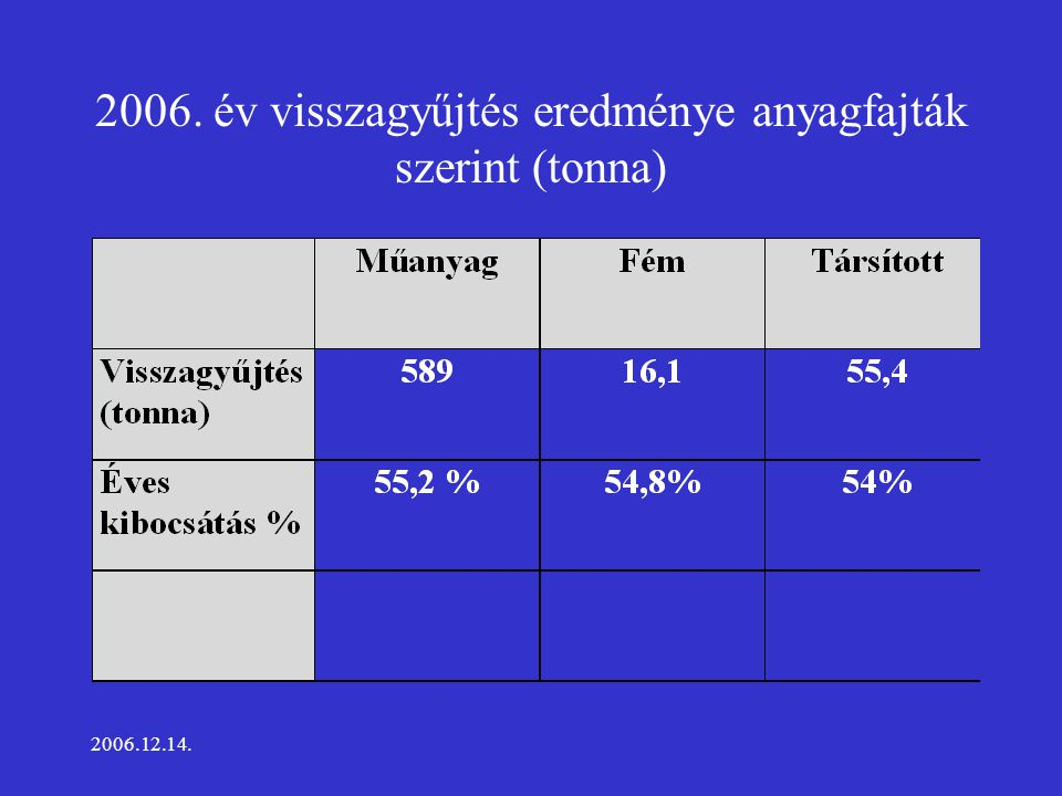 2006.12.14. 2006. év visszagyűjtés eredménye anyagfajták szerint (tonna)