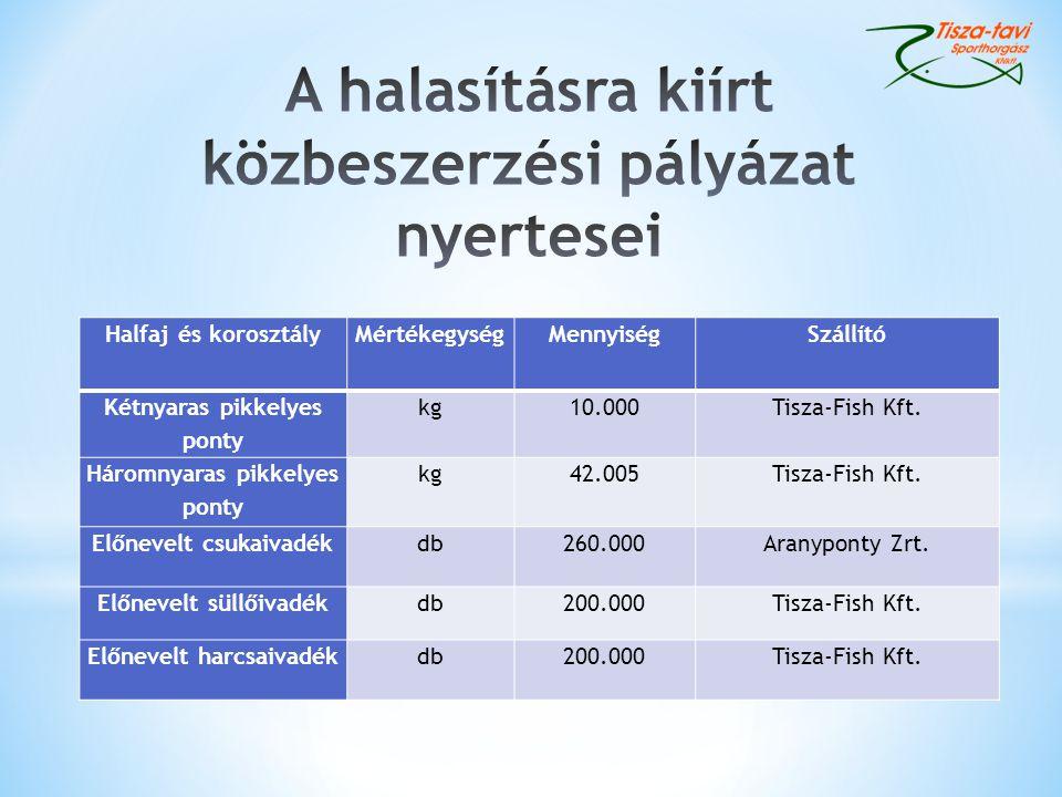 Halfaj és korosztályMértékegységMennyiségSzállító Kétnyaras pikkelyes ponty kg10.000Tisza-Fish Kft.