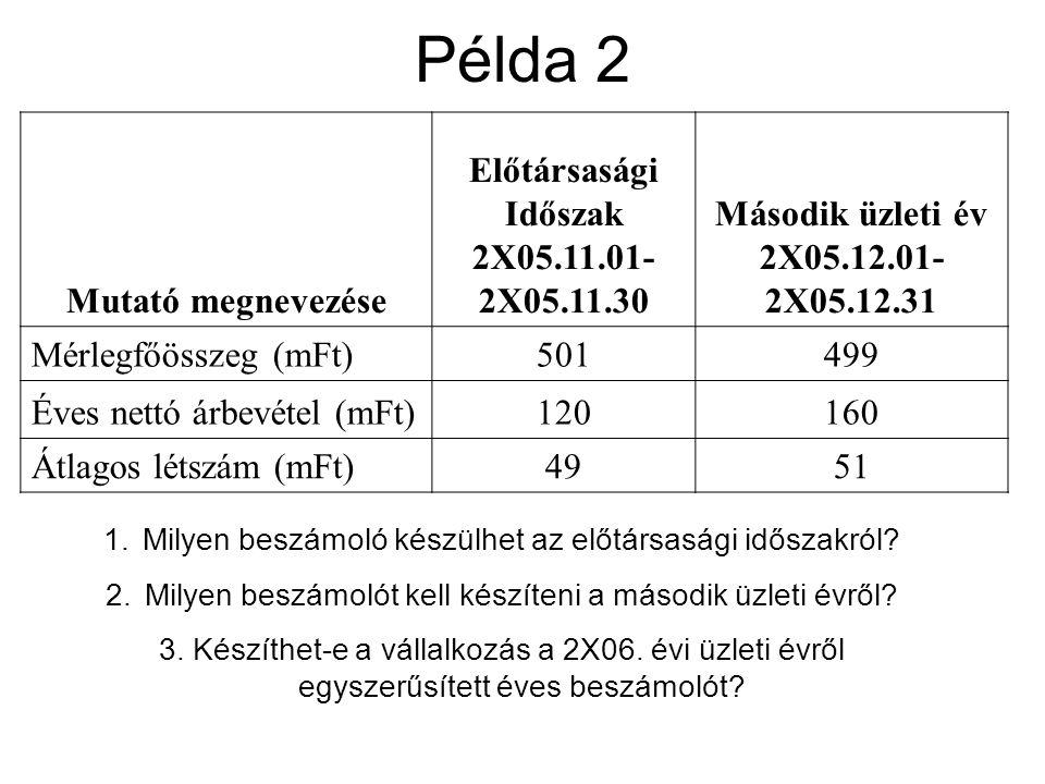 Ki(k) nem készíthet(nek) egyszerűsített éves beszámolót a mutatóértékektől függetlenül.