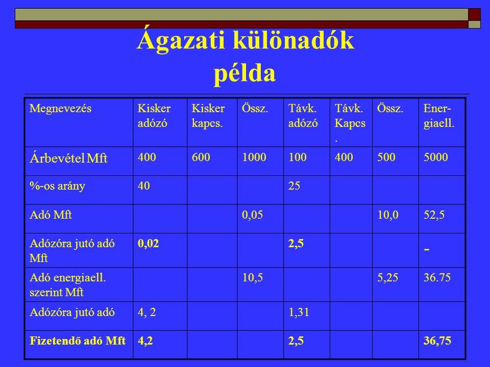 Ágazati különadók példa MegnevezésKisker adózó Kisker kapcs.