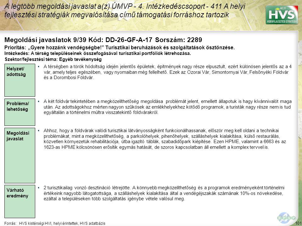 101 Forrás:HVS kistérségi HVI, helyi érintettek, HVS adatbázis Megoldási javaslatok 9/39 Kód: DD-26-GF-A-17 Sorszám: 2289 A legtöbb megoldási javaslat a(z) ÚMVP - 4.