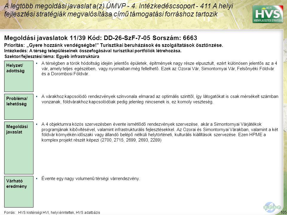 105 Forrás:HVS kistérségi HVI, helyi érintettek, HVS adatbázis Megoldási javaslatok 11/39 Kód: DD-26-SzF-7-05 Sorszám: 6663 A legtöbb megoldási javaslat a(z) ÚMVP - 4.