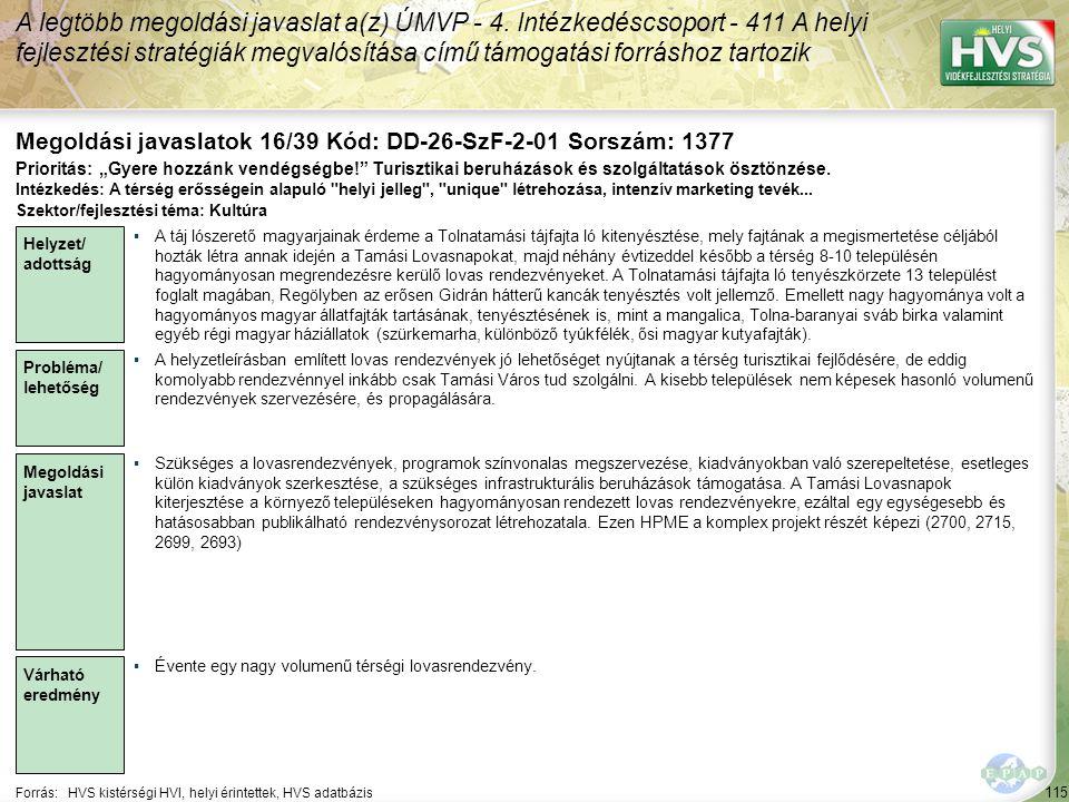 115 Forrás:HVS kistérségi HVI, helyi érintettek, HVS adatbázis Megoldási javaslatok 16/39 Kód: DD-26-SzF-2-01 Sorszám: 1377 A legtöbb megoldási javaslat a(z) ÚMVP - 4.