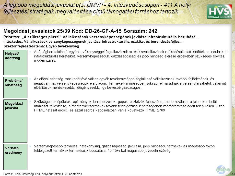 133 Forrás:HVS kistérségi HVI, helyi érintettek, HVS adatbázis Megoldási javaslatok 25/39 Kód: DD-26-GF-A-15 Sorszám: 242 A legtöbb megoldási javaslat a(z) ÚMVP - 4.