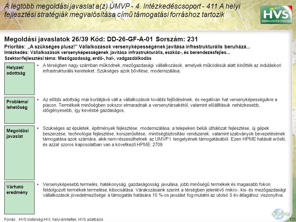 135 Forrás:HVS kistérségi HVI, helyi érintettek, HVS adatbázis Megoldási javaslatok 26/39 Kód: DD-26-GF-A-01 Sorszám: 231 A legtöbb megoldási javaslat a(z) ÚMVP - 4.