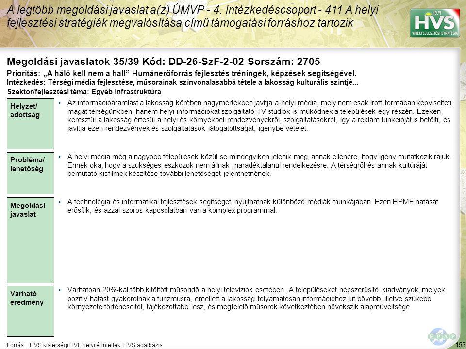 153 Forrás:HVS kistérségi HVI, helyi érintettek, HVS adatbázis Megoldási javaslatok 35/39 Kód: DD-26-SzF-2-02 Sorszám: 2705 A legtöbb megoldási javaslat a(z) ÚMVP - 4.