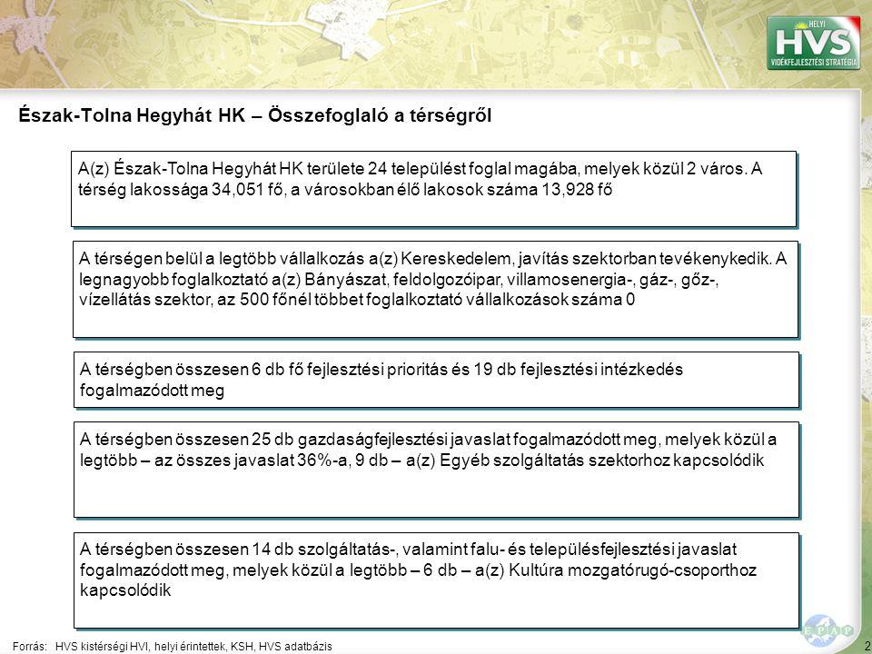 2 Forrás:HVS kistérségi HVI, helyi érintettek, KSH, HVS adatbázis Észak-Tolna Hegyhát HK – Összefoglaló a térségről A térségen belül a legtöbb vállalkozás a(z) Kereskedelem, javítás szektorban tevékenykedik.