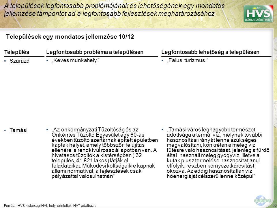 """50 Települések egy mondatos jellemzése 10/12 A települések legfontosabb problémájának és lehetőségének egy mondatos jellemzése támpontot ad a legfontosabb fejlesztések meghatározásához Forrás:HVS kistérségi HVI, helyi érintettek, HVT adatbázis TelepülésLegfontosabb probléma a településen ▪Szárazd ▪""""Kevés munkahely. ▪Tamási ▪""""Az önkormányzati Tűzoltóság és az Önkéntes Tűzoltó Egyesület egy 60-as években tűzoltó szertárnak épített épületben kaptak helyet, amely többszöri felújítás ellenére is rendkívül rossz állapotban van."""