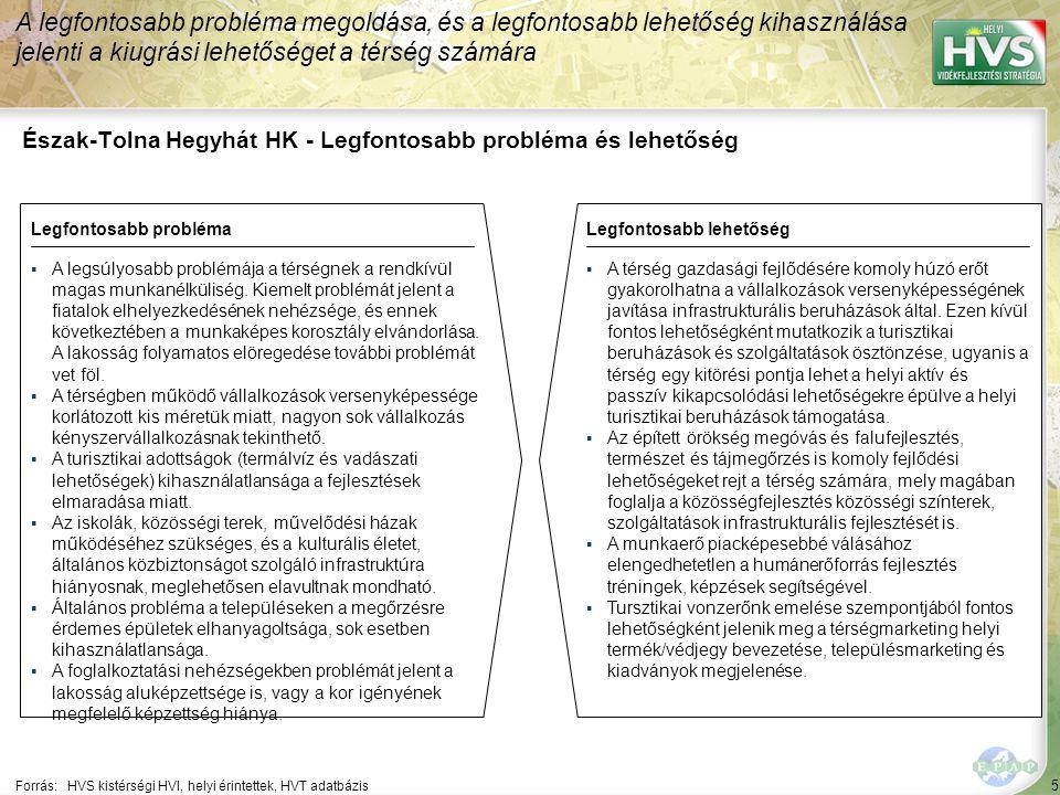 5 Észak-Tolna Hegyhát HK - Legfontosabb probléma és lehetőség A legfontosabb probléma megoldása, és a legfontosabb lehetőség kihasználása jelenti a kiugrási lehetőséget a térség számára Forrás:HVS kistérségi HVI, helyi érintettek, HVT adatbázis Legfontosabb problémaLegfontosabb lehetőség ▪A legsúlyosabb problémája a térségnek a rendkívül magas munkanélküliség.
