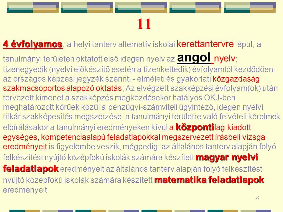 6 11 4 évfolyamos angol központi magyar nyelvi feladatlapok matematika feladatlapok 4 évfolyamos ; a helyi tanterv alternatív iskolai kerettantervre épül; a tanulmányi területen oktatott első idegen nyelv az angol nyelv ; tizenegyedik (nyelvi előkészítő esetén a tizenkettedik) évfolyamtól kezdődően - az országos képzési jegyzék szerinti - elméleti és gyakorlati közgazdaság szakmacsoportos alapozó oktatás; Az elvégzett szakképzési évfolyam(ok) után tervezett kimenet a szakképzés megkezdésekor hatályos OKJ-ben meghatározott körűek közül a pénzügyi-számviteli ügyintéző, idegen nyelvi titkár szakképesítés megszerzése; a tanulmányi területre való felvételi kérelmek elbírálásakor a tanulmányi eredményeken kívül a központi lag kiadott egységes, kompetenciaalapú feladatlapokkal megszervezett írásbeli vizsga eredményeit is figyelembe veszik, mégpedig: az általános tanterv alapján folyó felkészítést nyújtó középfokú iskolák számára készített magyar nyelvi feladatlapok eredményeit az általános tanterv alapján folyó felkészítést nyújtó középfokú iskolák számára készített matematika feladatlapok eredményeit