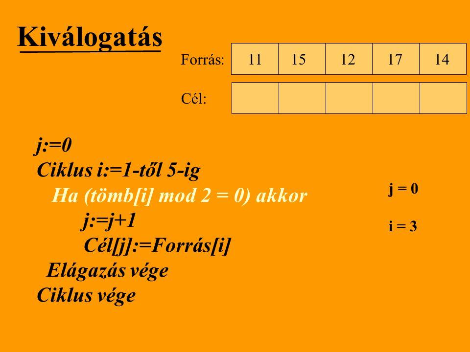 Kiválogatás j:=0 Ciklus i:=1-től 5-ig Ha (tömb[i] mod 2 = 0) akkor j:=j+1 Cél[j]:=Forrás[i] Elágazás vége Ciklus vége 1512111714 Forrás: Cél: j = 0 i